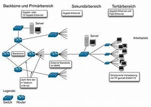 Lrz  Overview Of The Munich Scientific Network  Mwn