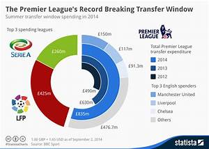 Chart: The Premier League's Record Breaking Transfer ...