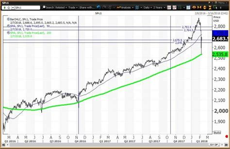 heres   track  correction   sp    daily charts spdr sp  trust etf