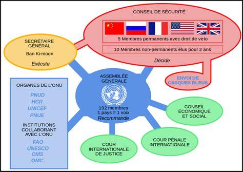 geodis siege social l organisation des nations unies le proche et le moyen