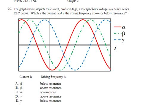 Solved The Graph Shown Depicts Current Emfs Voltage