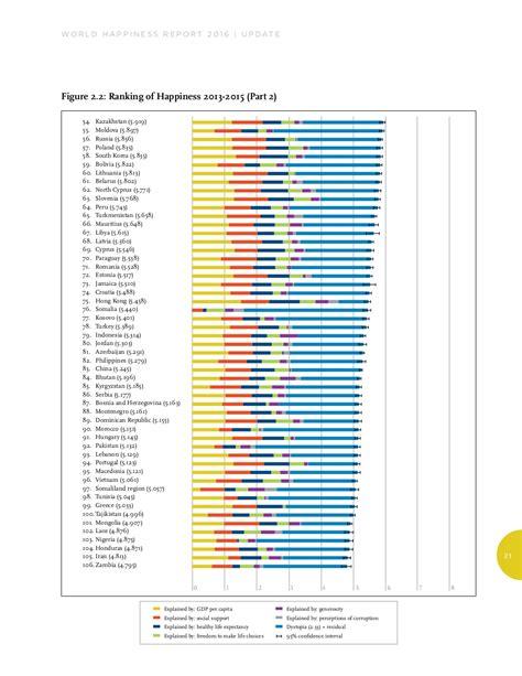 classement cuisine mondiale classement des pays selon le rapport mondial sur le bonheur