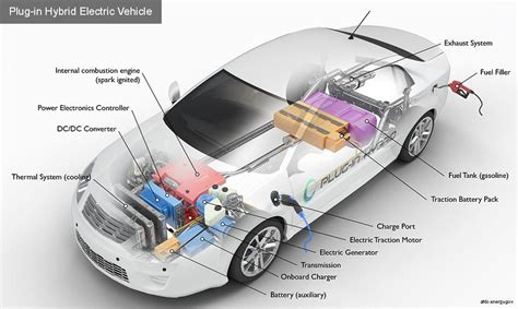 Electric Vehicles Information by The Guide To Understanding Electric Cars 2018