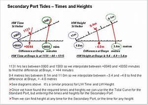 Secondary Ports Tides Differences