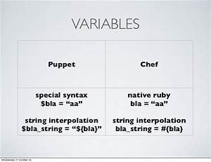 code but not as we know it infrastructure as code With chef template variables