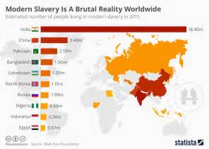 Modern Day Country Photo by The Countries With The Most Living In Slavery