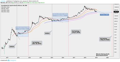 The 2020 bitcoin halving is less than a month away. 3 Reasons Bitcoin's Price Suddenly Surged Back to $5K - CoinDesk