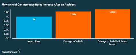 How Does An Accident Affect My Car Insurance Rates