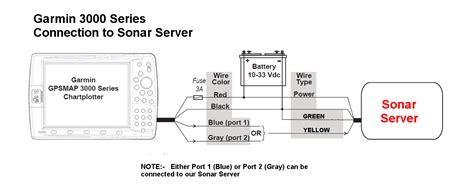 Garmin Chartplotter Wiring Diagram by Interfacing To Garmin Multi Function Displays Sonar Server