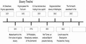 Slavery Timeline Sierrau002639s Slave Site