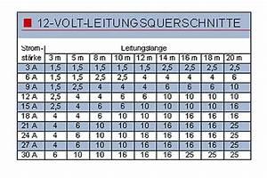10 Quadrat Kabel : leserfragen absicherung und querschnitt von leitungen promobil ~ Frokenaadalensverden.com Haus und Dekorationen