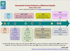 Tétanos y difteria en España Comité Asesor de Vacunas de
