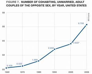 Prenuptial cohabitation mature couples