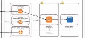 Amazon Web Service Diagrams