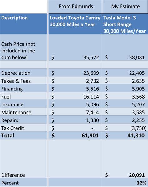 Get Tesla 3 Cost Of Maintenance Pics