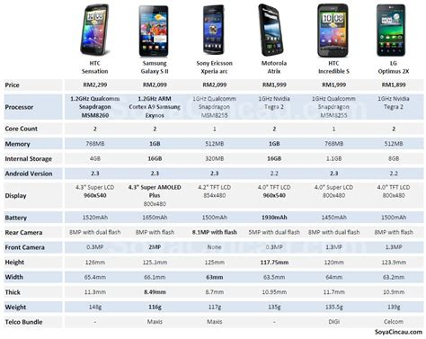 numbers android smart phone comparison