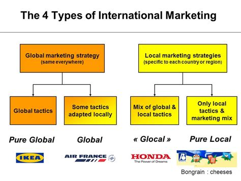 International Marketing Strategies And Marketing Mix Esg March Ppt Video Online Download