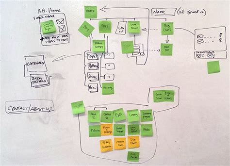 17 Best Images About Sitemaps  Wireframes  Web