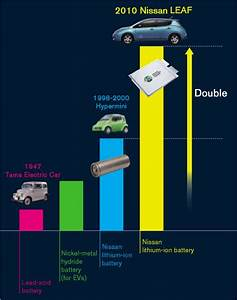 Lithium-ion batteries have higher energy densities than ...
