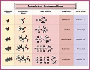 Iupac Nomenclature Chart Related Keywords - Iupac ...