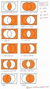 Comprehensive List Of Venn Diagrams And Probabilistic