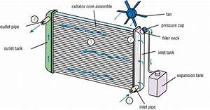 Final Year Thermal Engineering Projects  What Is Radiator