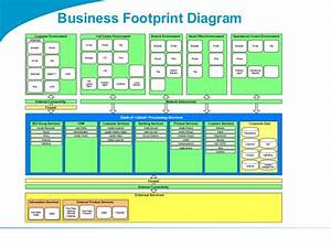 Togaf Business Footprint Diagram Example