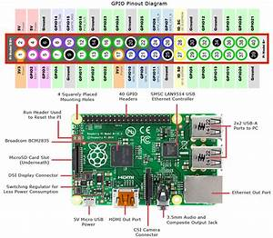 Raspberry Pi Pinout Diagram  Navigating The Raspberry Pi 3