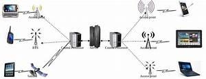 Mobile Communication Process