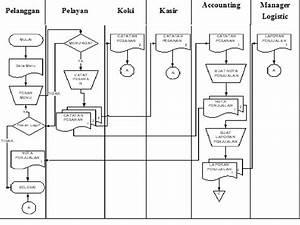 New Physical Data Flow Diagram Adalah
