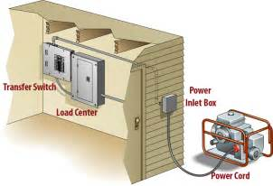 Diy Portable Generator Shed by Facts About Portable Generator To House Connections