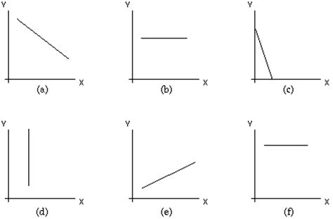 graph skills determining sign   slope unit
