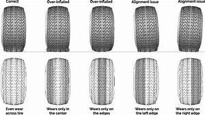 What U2019s The Correct Tire Pressure   U2014 Ricks Free Auto Repair Advice Ricks Free Auto Repair Advice
