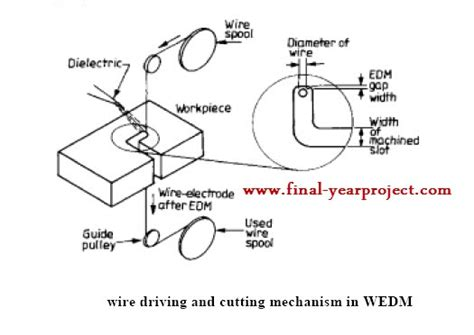 Schematic Diagram Electrical Discharge Machining