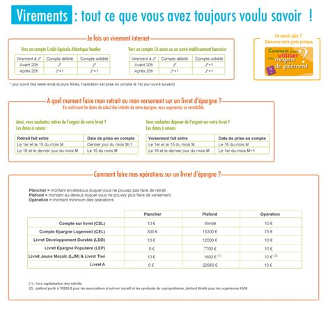 plafond compte courant credit agricole crdit agricole atlantique vende dispositif virements crdit agricole