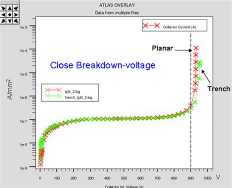 Designing A Highvoltage Igbt Structure With Tcad