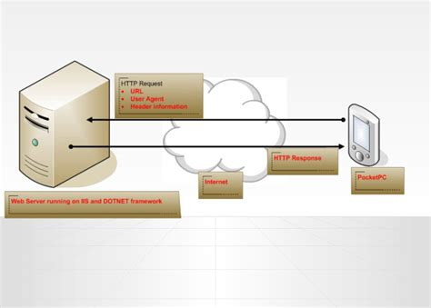 web mobile application secret pocketpc applications browsing process figure pocket involves agent user codeproject pc