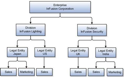 corporation bureau oracle fusion applications product information management