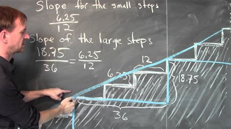slope   staircase week  lecture