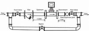 33 Gas Meter Installation Diagram