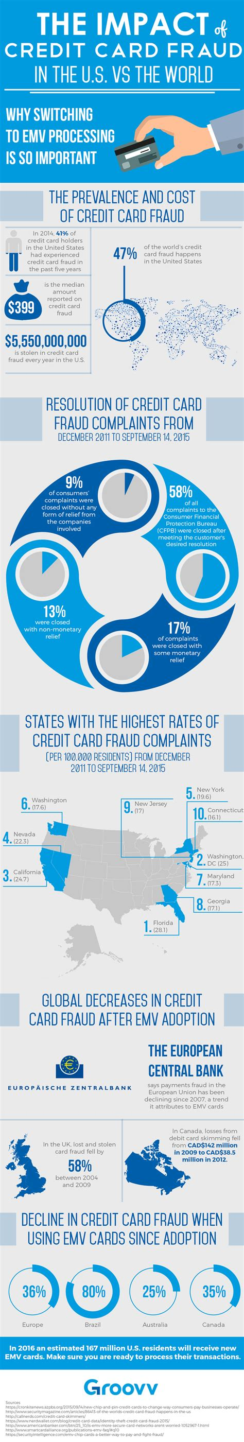 Maybe you would like to learn more about one of these? INFOGRAPHIC: Impact Of Credit Card Fraud In The U.S. VS The World | Transaction Services