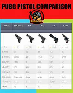 PUBG Weapon Stats Find Damage DPS Recoil All Items
