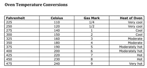 Weight Conversion Charts - Ounces - Grams - Pounds - Free ...