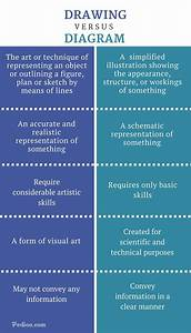 Difference Between Drawing And Diagram