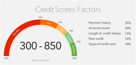Understanding Your Fico Score  Stem Lending. Home Financing After Bankruptcy. Operating Working Capital Sears Masters Card. How To Pronounce H In Spanish. Electrical Contractors Dallas. Physical Therapists Schools Bank Ira Rates. Moving Companies In Milwaukee Wi. Discount Tires Salt Lake City Utah. Storage Facilities In Los Angeles