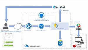Using Azure Functions To Improve Provisioning Of New Saas Customers For Dsc