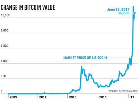 bitcoin  cryptocurrency   trillion dollar