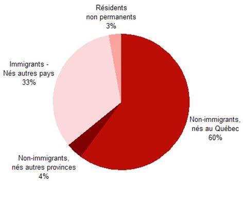 bureau d immigration canada a montreal ville de montréal montréal en statistiques immigration