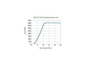 Ветрогенератор 3.6 мвт youtube