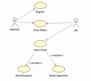 The Totality Of Cse  Recruitment System Uml Diagrams  Srs